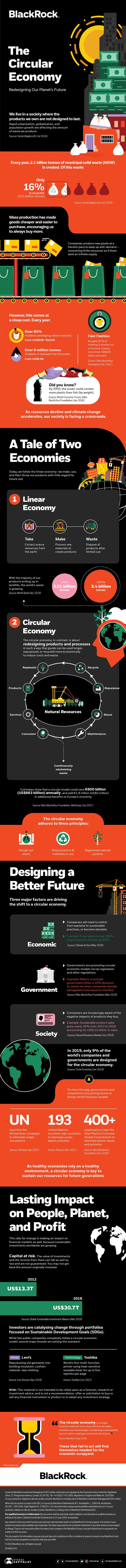 Circulaire economie (infographic)