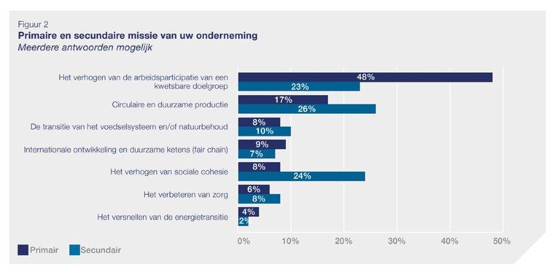 Social Enterprise NL