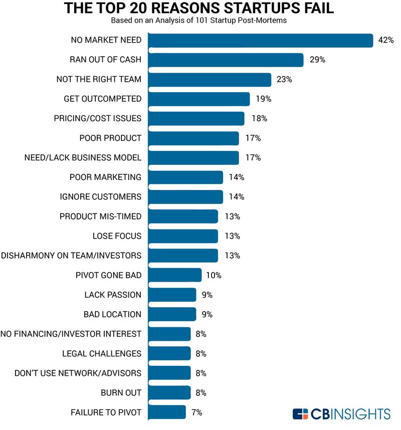 CB Insights - 20 redenen waarom veelbelovende startups falen
