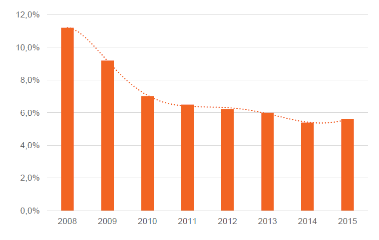 Snelgroeiende bedrijven grafiek