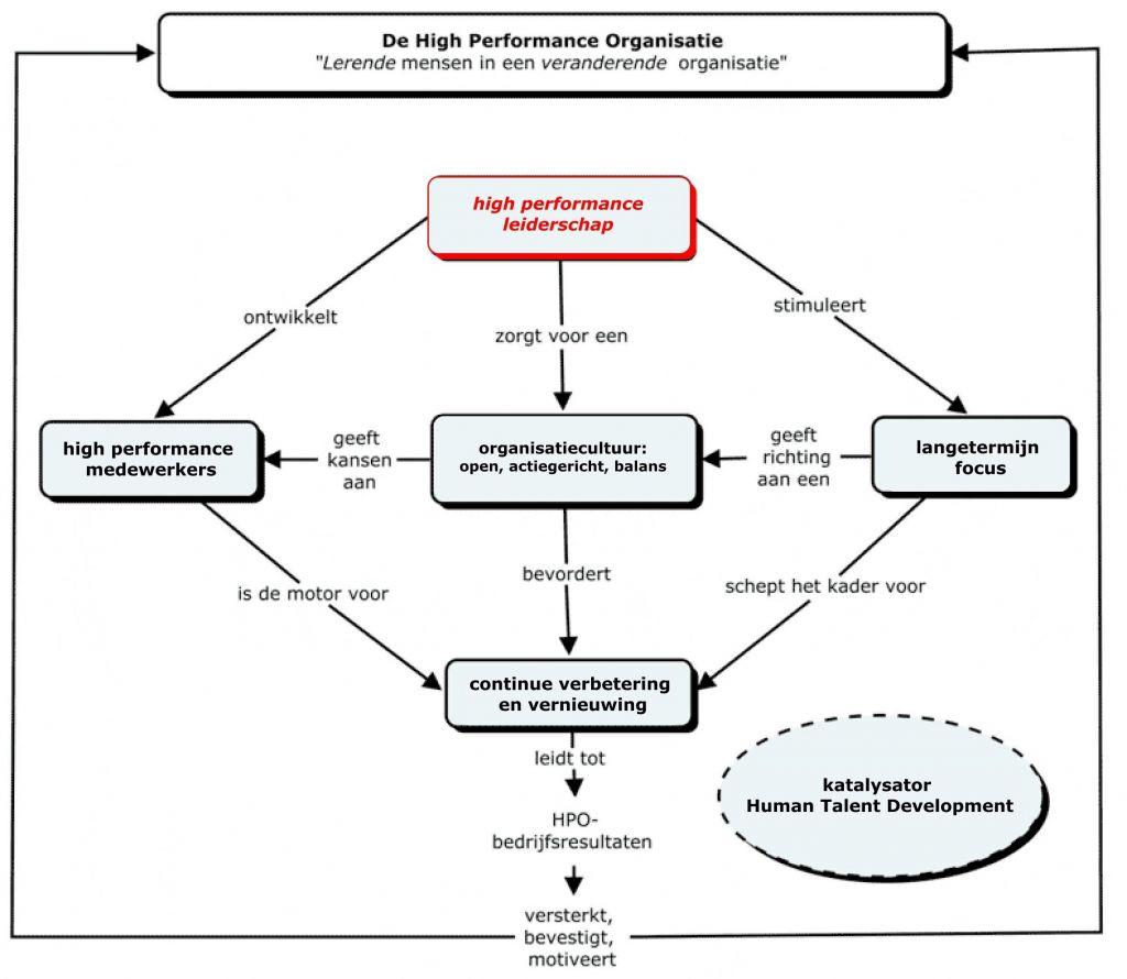 highperformance