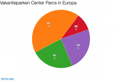Aantal vakantieparken CP in Europa