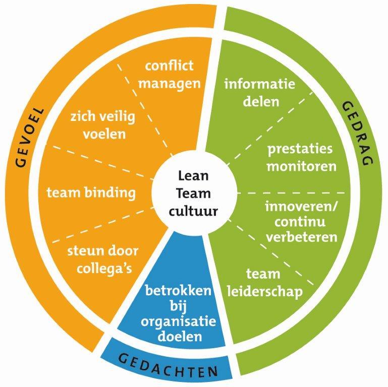 succesvolle lean teams cultuur