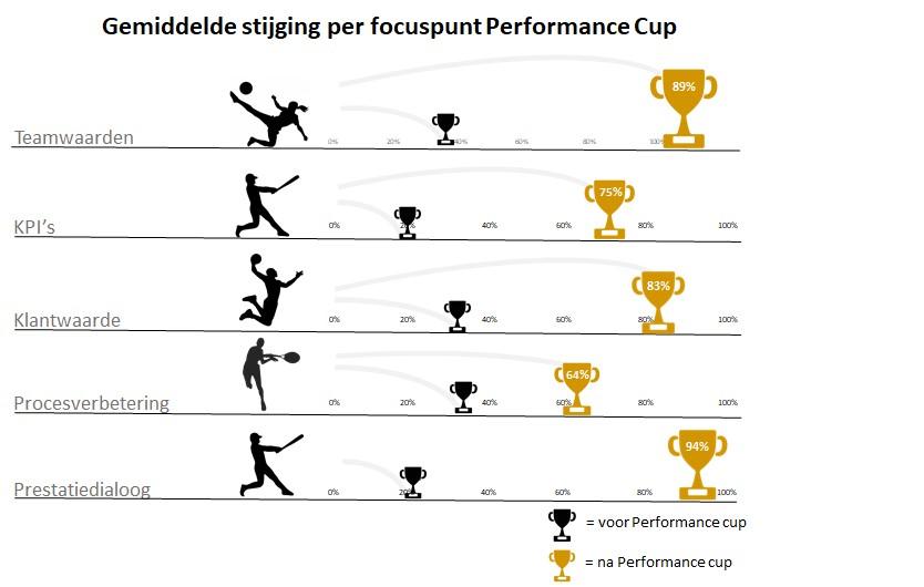 Performance Cup resultaten