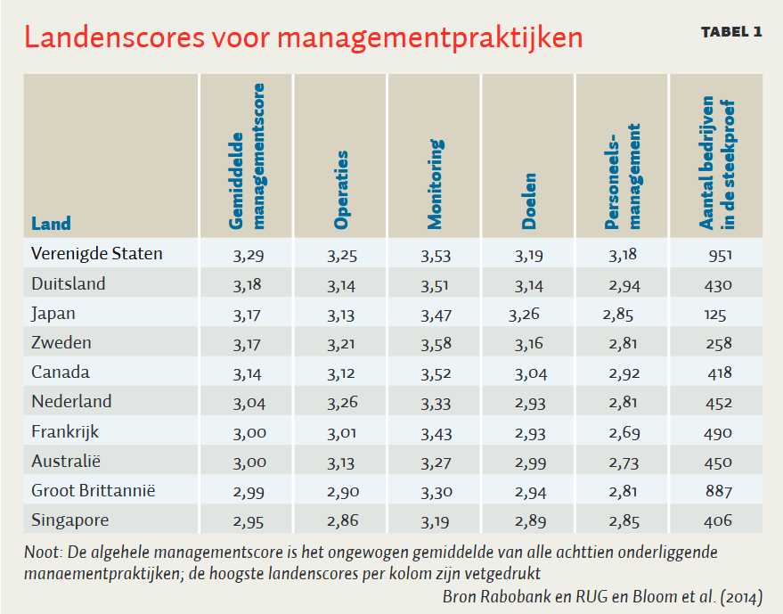 tabel 1 kwaliteit managementpraktijken Nederland MT