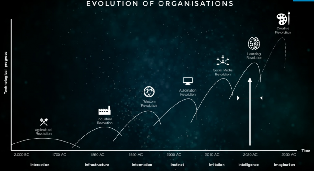 Evolution of organisations Christian Kromme MT