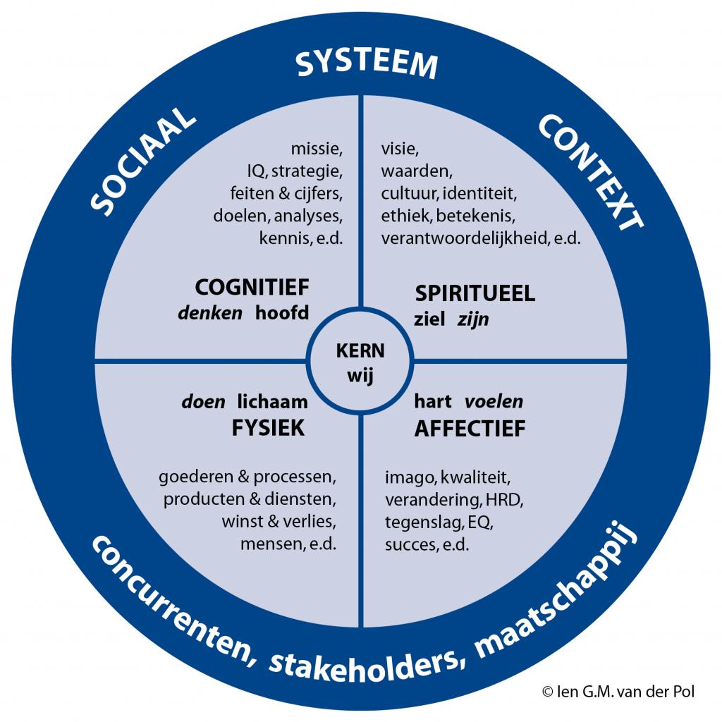 Inclusive Leadership model