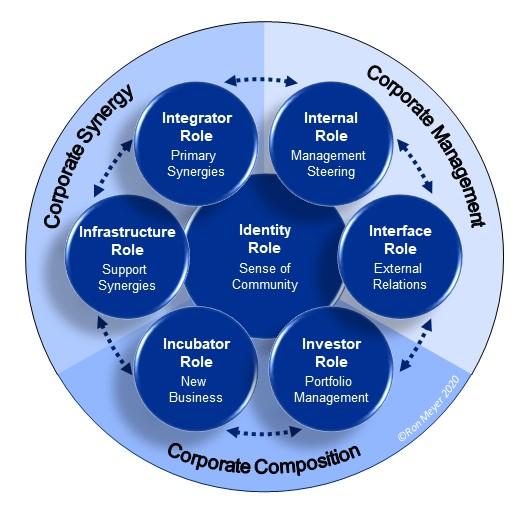 Bepaal de rollen van het hoofdkantoor met het corporate centric model