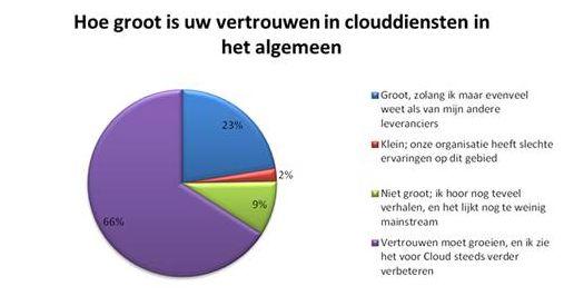 Hoe groot is het vertrouwen in de cloud en clouddiensten