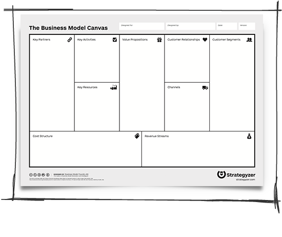 Het business model canvas van Alexander Osterwalder